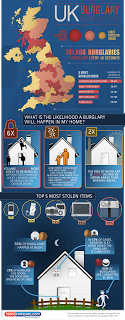 Tesco Compare Burglary Infographic UK