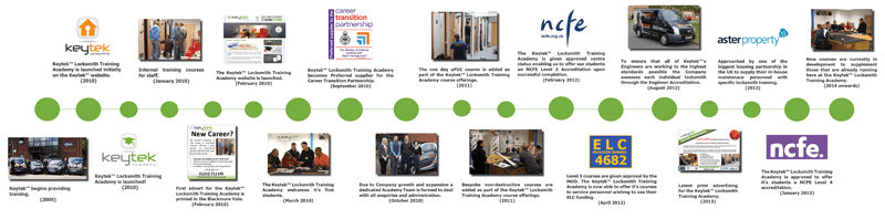 Keytek-Locksmith-Training-Academy-Timeline